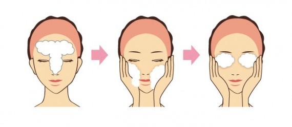Tゾーン、頬、目や口などの順番で洗うイラスト