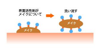 界面活性剤の役割